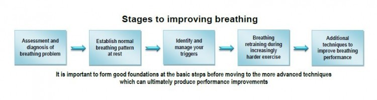 stages to improving breathing