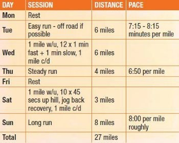 how to run 5km in 25 minutes