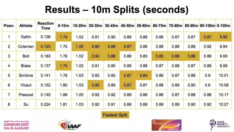 10m splits diagram 2017 world 100m