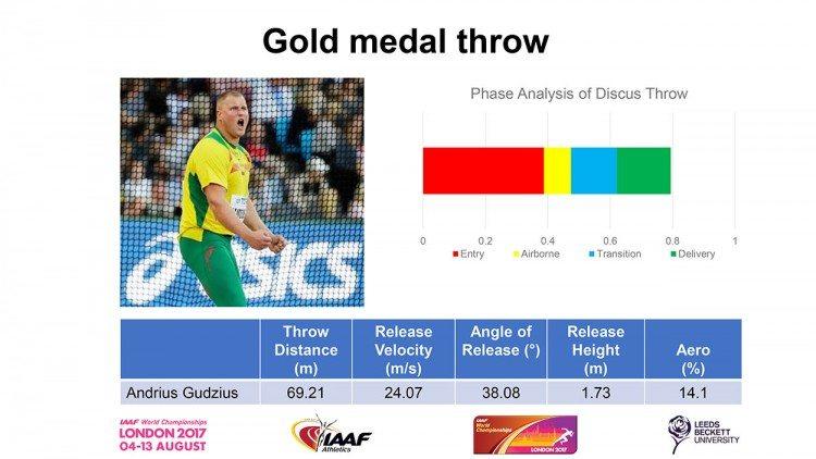 winning-throw-london-2017-discus