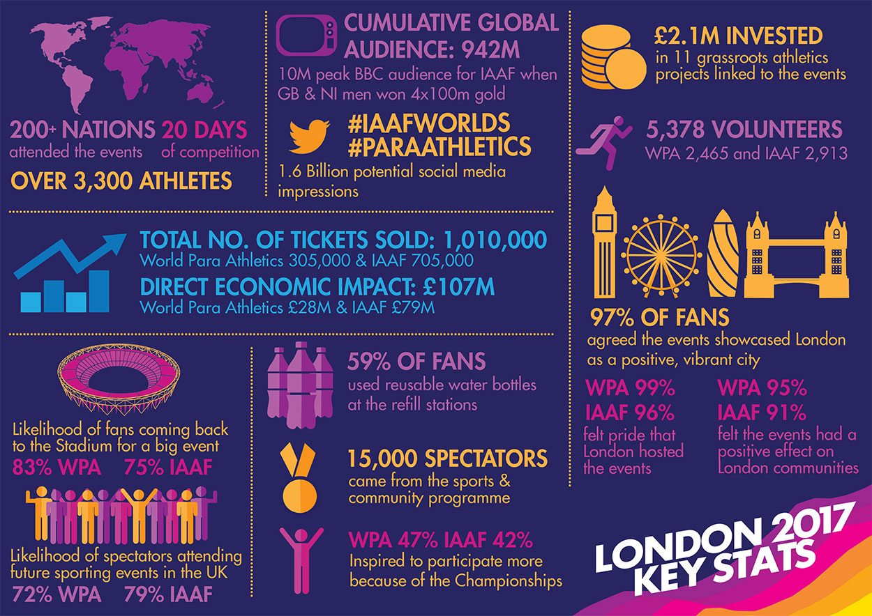 the likely impacts of london 2012 Satisfaction: basic measures (not at all likely) see example below from the audience survey employed at the london 2012 festival.