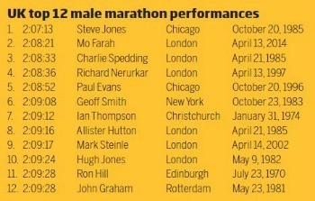 UK top 12 marathon performances