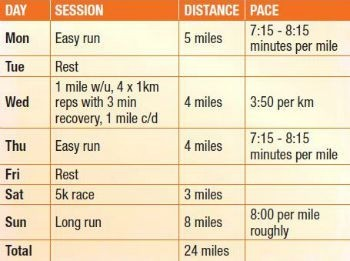 Week 1 5km