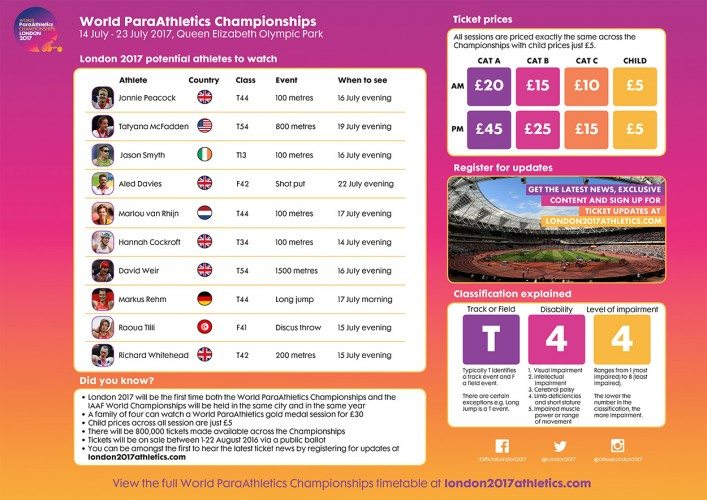 World_ParaAthletics_Championships_Overview