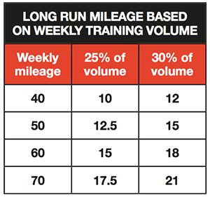 long-run-mileage-Hansons-method