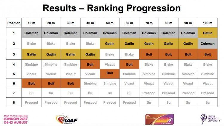 Ranking progression 2017 world 100m
