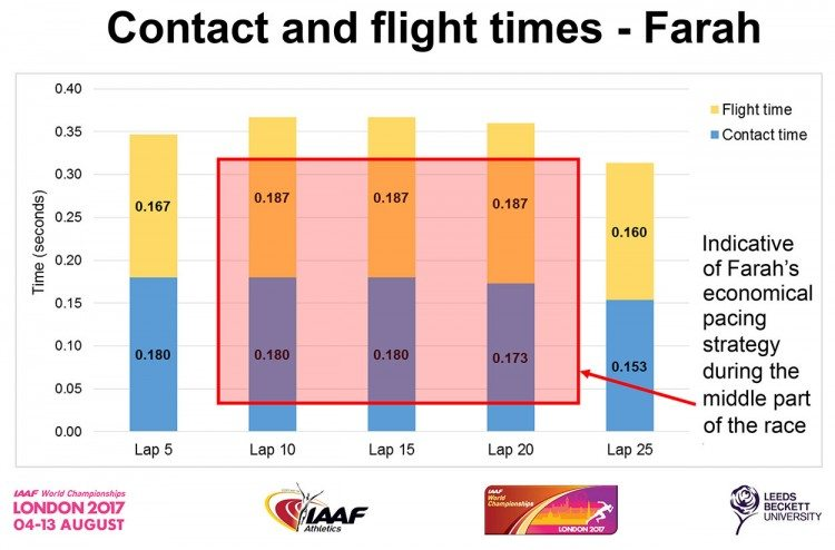 Contact-and-flight-times