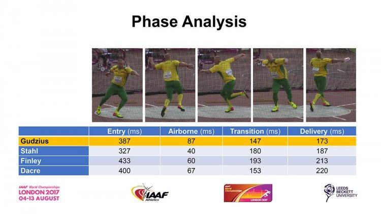 phase-analysis-london-2017-discus
